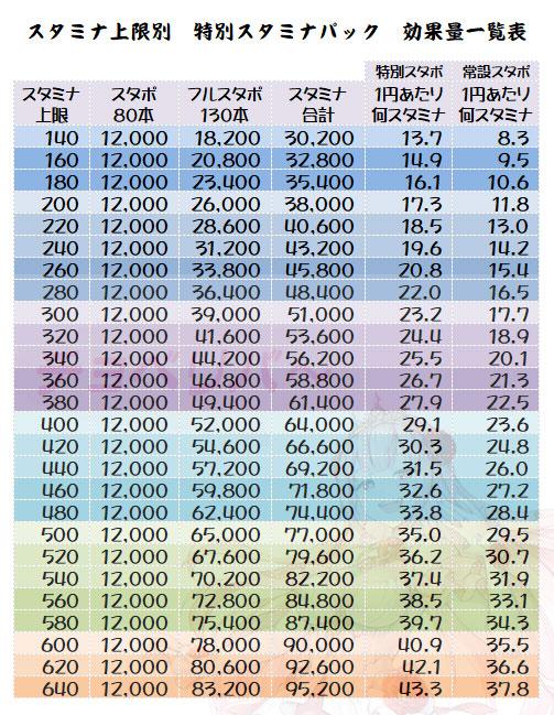 特別スタミナパック スタミナ上限別 効果量一覧表