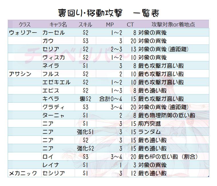 キンスレ 裏回り 移動技一覧表